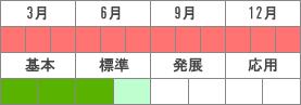 分布_ドリルアップ国語_小学校