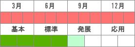 level_wh